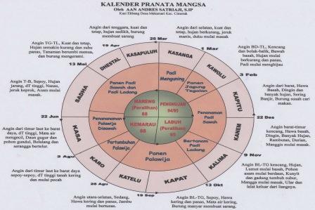 """Pranata Mangsa """" Kearifan Lokal Kalender Tanam Pertanian """" Ini Penjelasan Lengkapnya !!"""